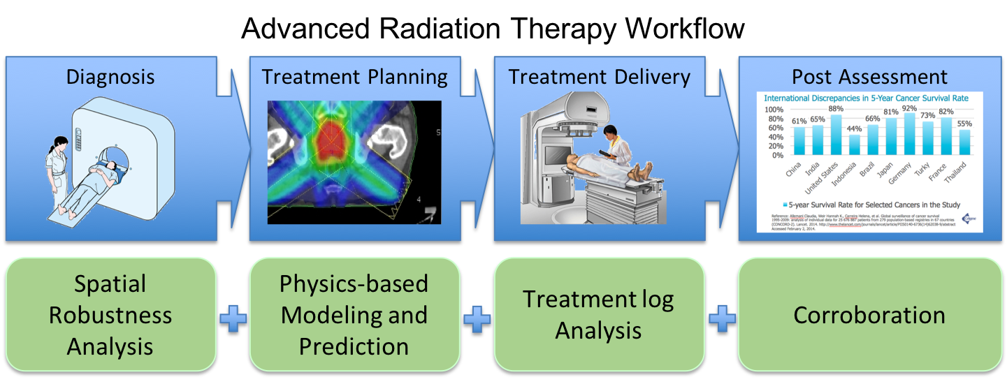 Radyalis Advanced Radiation Therapy Workflow