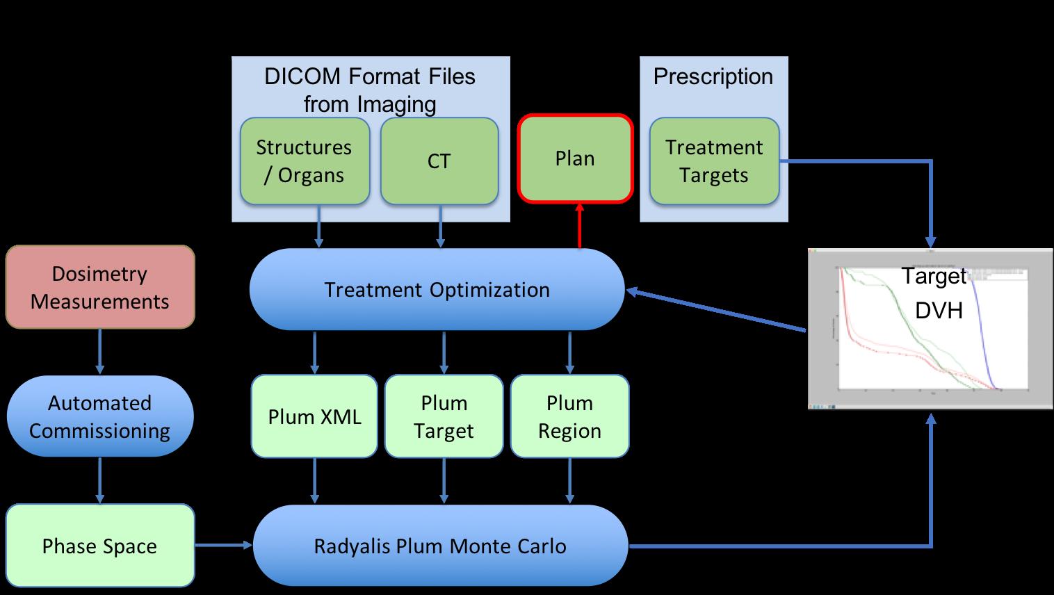 Radyalis Representative Treatment Planning Application