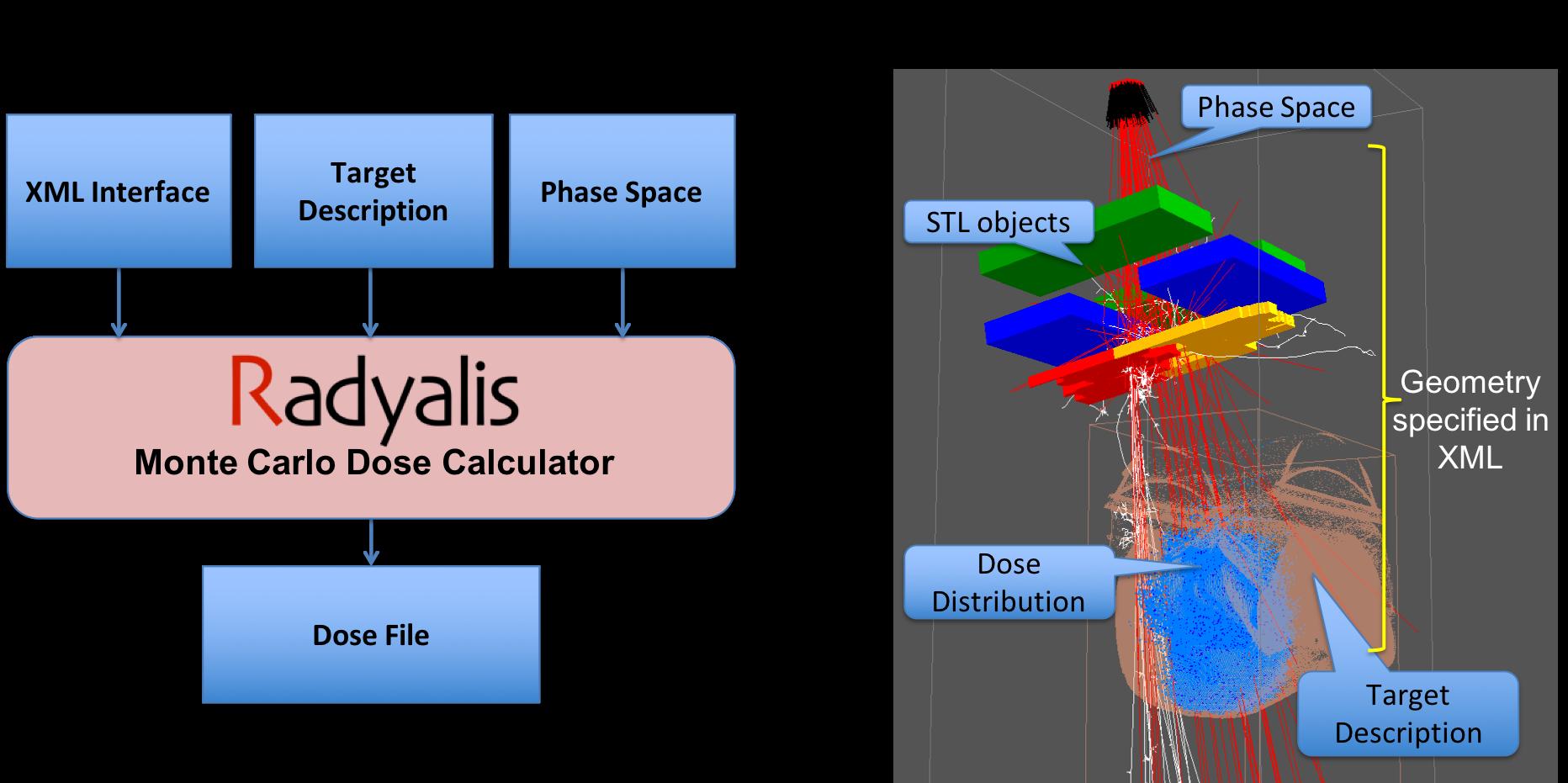 Radyalis Monte Carlo Dose Calculator and Simulation Example