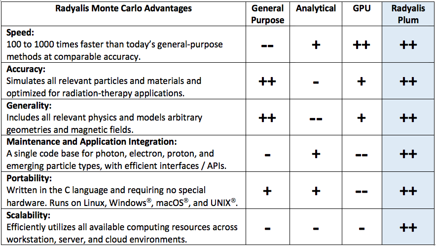Radyalis Monte Carlo Advantages